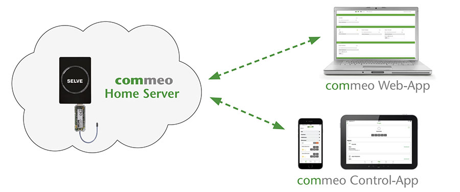 Home Server Commeo - Esquema